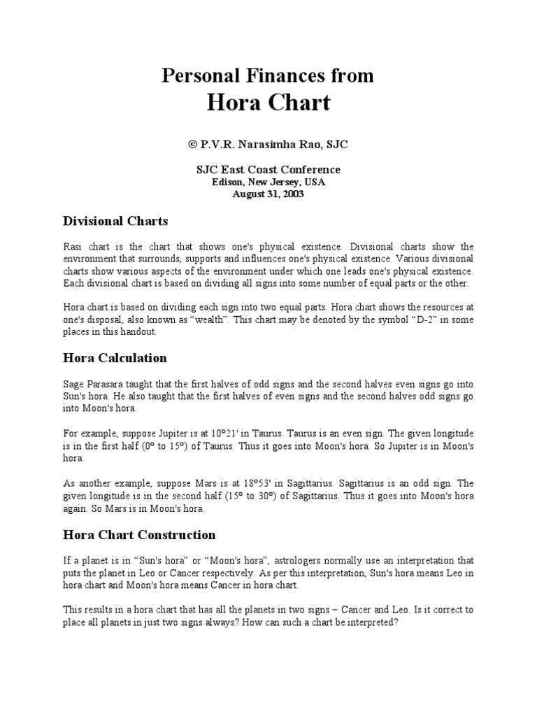 Interpret Hora Chart