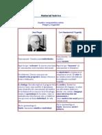 Piaget y Vigotsky Aportaciones