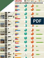 SA's changing suburbs