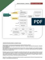 Derecho Privado 1, Resumen m1
