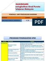 Dashboard Spm