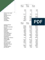 TVS Balance Sheet