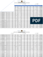 Resultats Mvt Enseignant Reg Primaire