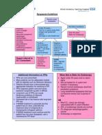 Dyspepsia Guidelines