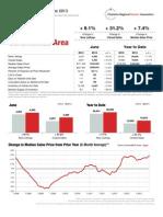 Mid July Market Status Report