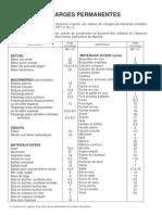 Tableaux Permanentes Et Surcharges[1]