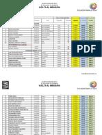 CCMP - Resultados Vuelta Al Imbabura 2013