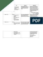 94867293 Nursing Prioritization and Ncp Bataan