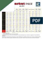 Orlando Florida Market statistics July 2013