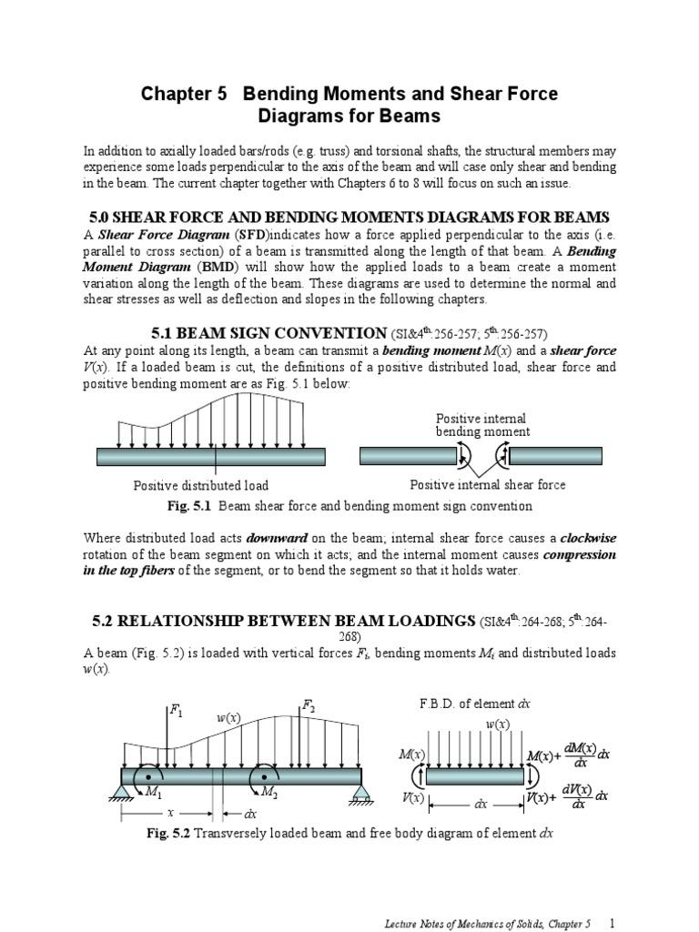 Xml Bending Beam Structure Moment Diagram