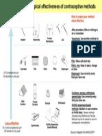 EffectivenessChart of Contraceptive Tech.pdf