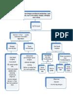Algoritma Dengue