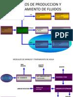 Modulos de Produccion y Procesamiento de Fluidos