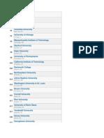 College Rankings