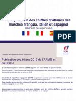 Comparaison des chiffres d'affaires des  marchés français, italien et espagnol