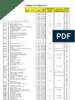 Admiralty Chart List