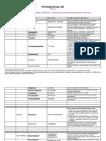Oncology Drug List