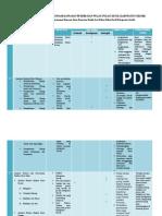 Review Dokumen Rencana Zonasi Kawasan Pesisir Dan Pulau