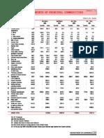 India's Impor Imports Ts of Princip Principal Al Commodities