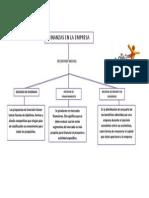 Mapa Conceptual de Las Finanzas en La Empresa