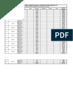 SERC APDRP Upto January 2013