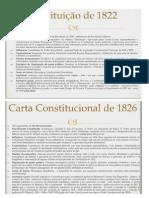 Diversas Constituições e descrições