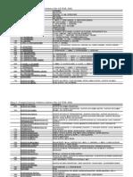 ONU PRODUTOS PERIGOSOS.pdf