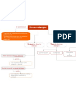 Mapa Conceptual Discurso Dialogico
