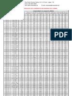 Tabela de Barramentos II