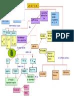 Mapa Conceptual Del Tema Membrana Plasmática