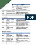 e-portfolio course study