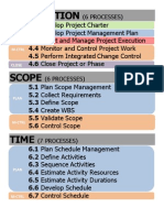 Pmbok 5 Process