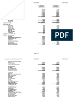 PTA Budget as of May 17, 2009