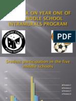 Modified School Board Presentation for Intramurals