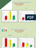 Resultados Ece 2012 - Provincia Cajabamba