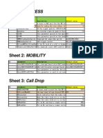 Acess-mobility & Call Drop Counters