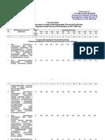 Приложения к госпрограмме транспорта Чувашии 2013-202