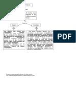 Realizar Un Mapa Conceptual Referente a Los Objetos Tecnicos