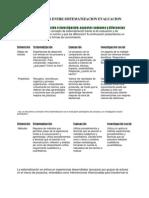 Diferencias Entre Sistematizacion Evaluacion