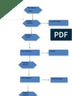 Hr Process Modified