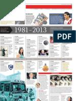 La democracia y la lucha contra la corrupción 1981-2013.2