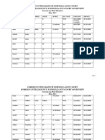 Complete List of Foreign Intelligence Surveillance Court Judges Since 1978