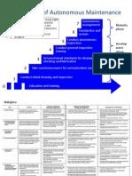 Autonomous Maintenance Step 1-7.pptx