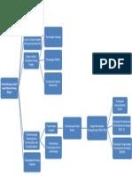File Sejarah (Peta Konsep)