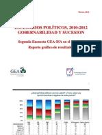 Encuesta Nacional GEA-IsA en El DF (Febrero de 2012)