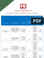 GATE 2014 Eligibility Criteria