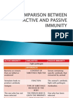 Comparison Between Active and Passive Immunity