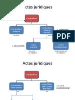 Actes Juridiques Acte Juridique Acte Juridique UnilatéRal Un Auteur