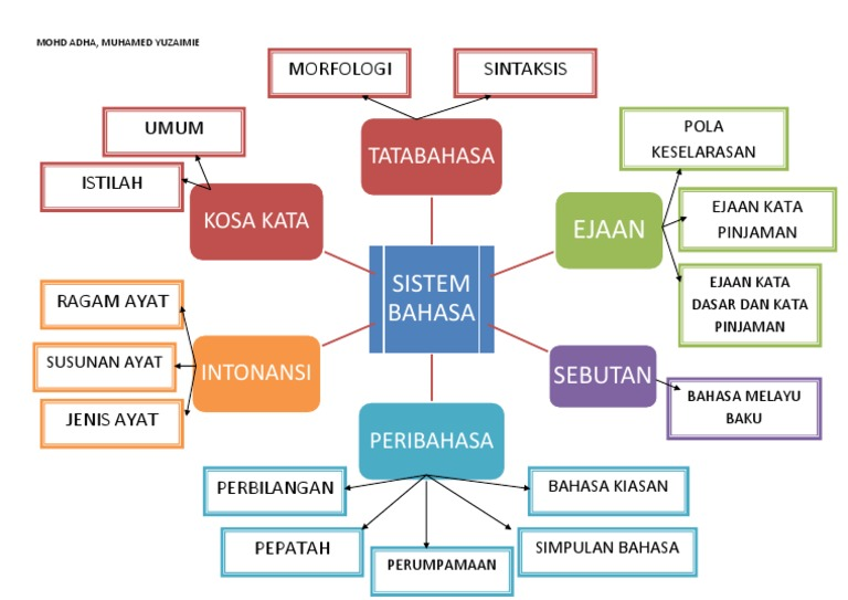 Sistem Bahasa Peta Minda