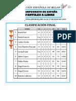 Clasificacion XI Cto. España Infantiles Libre.pdf